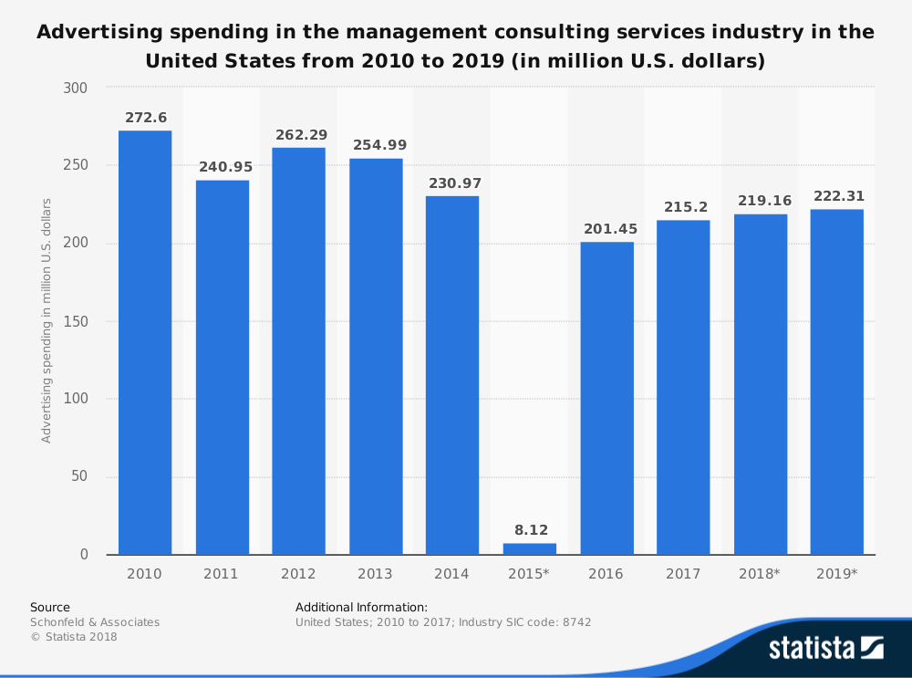 Ad spend for management consulting services