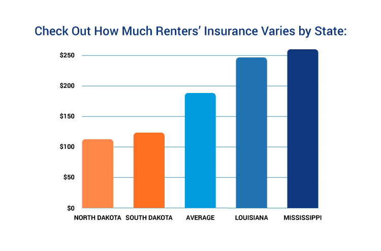state wide costs for renters insurance