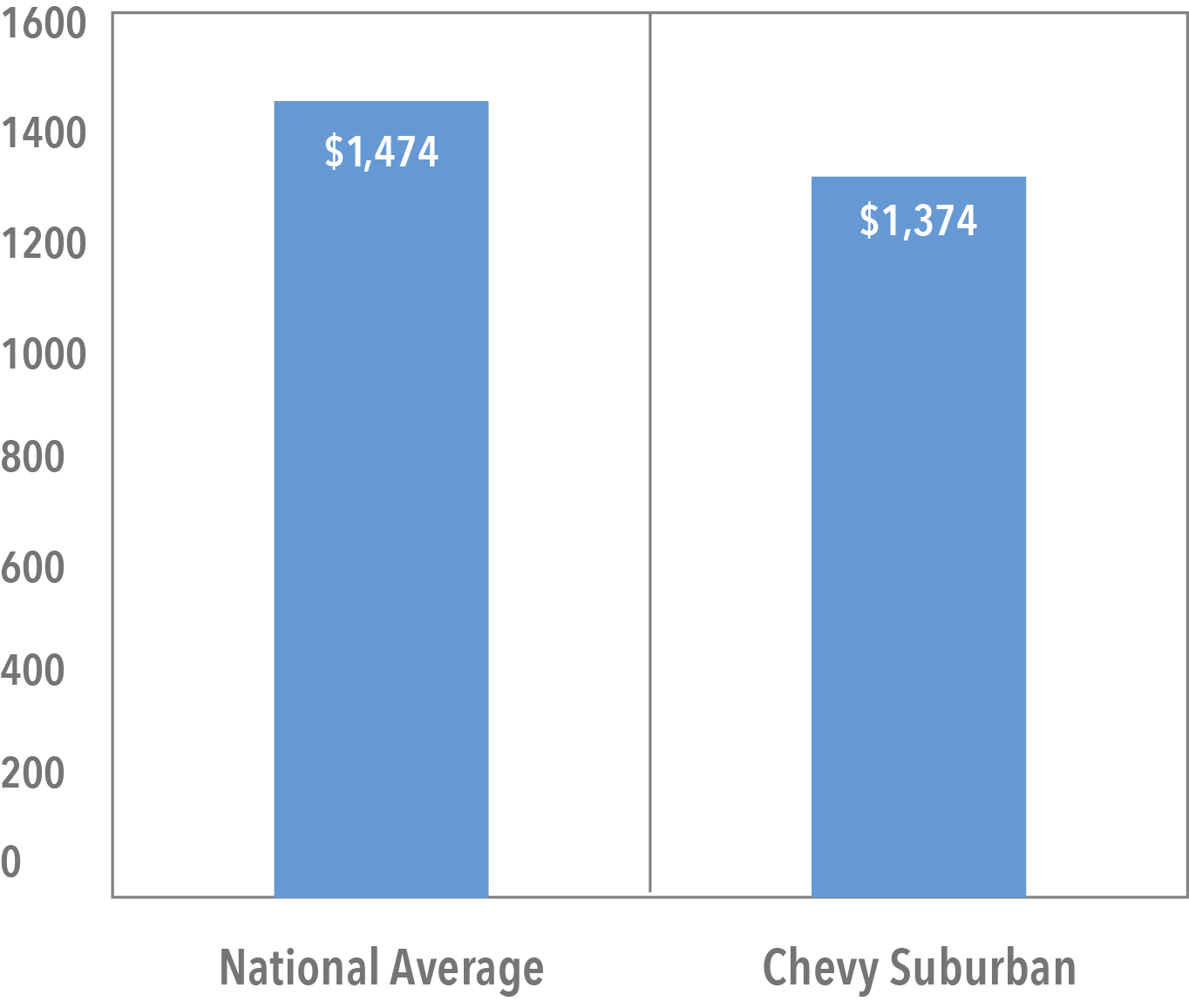 Average Cost of Chevy Suburban Insurance