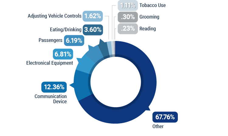 Leading Causes of Driver-Error Accidents in Missouri