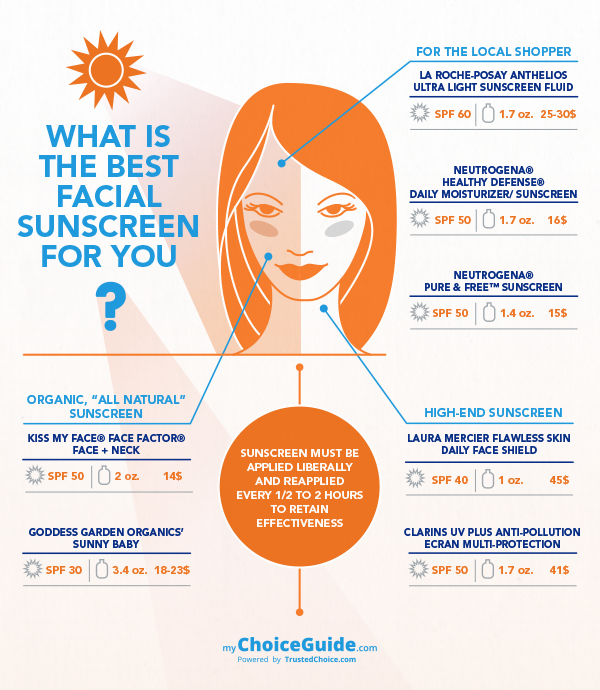 choosing sunscreen