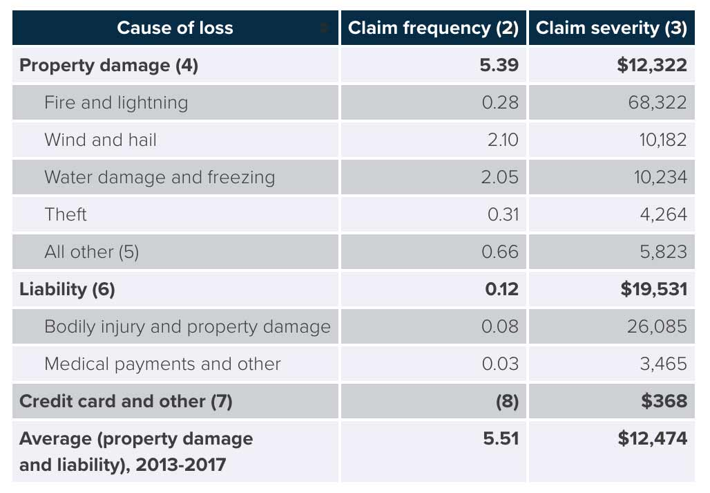 Average Homeowners Insurance Claim Payout Per Year