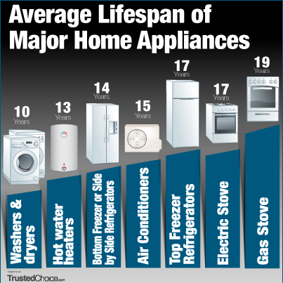Lifespan of Major Home Appliances - Home Repair Insurance