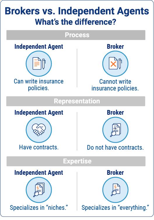 Brokers vs Independent Agents