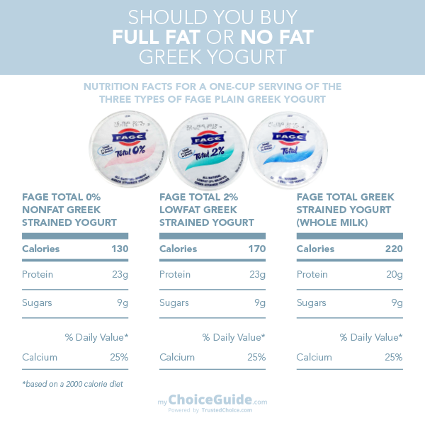 fage nutrition facts