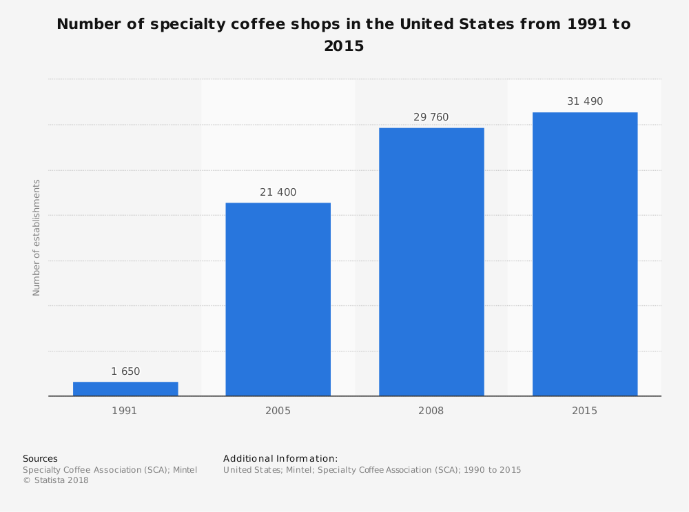 Number of specialty coffee shops in the U.S since 1991