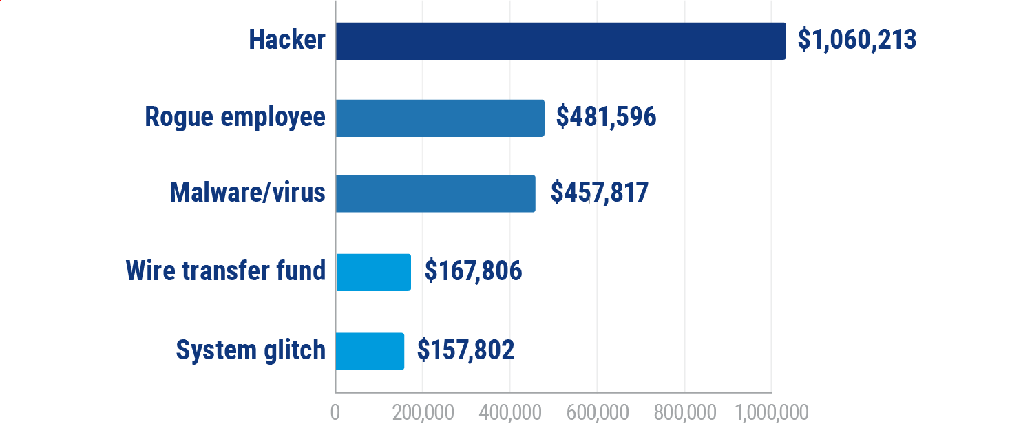 Average Cost of Top 5 Cyber Insurance Claims