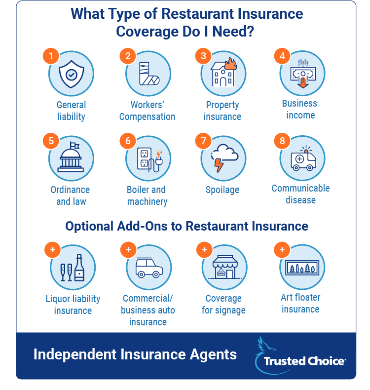 restaurant insurance coverages