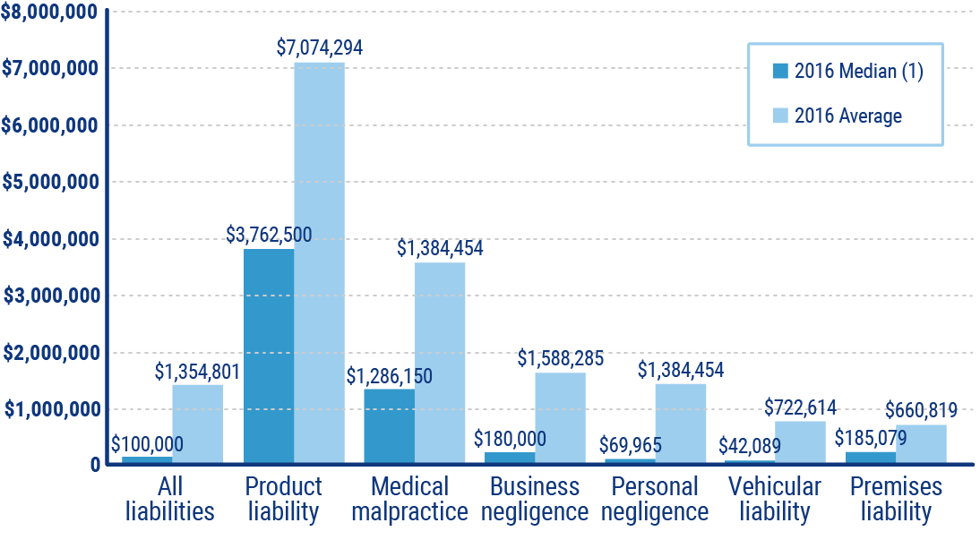 median and average personal injury jury awards