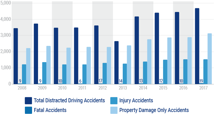 Distracted Driving Statistics by Year in Nebraska