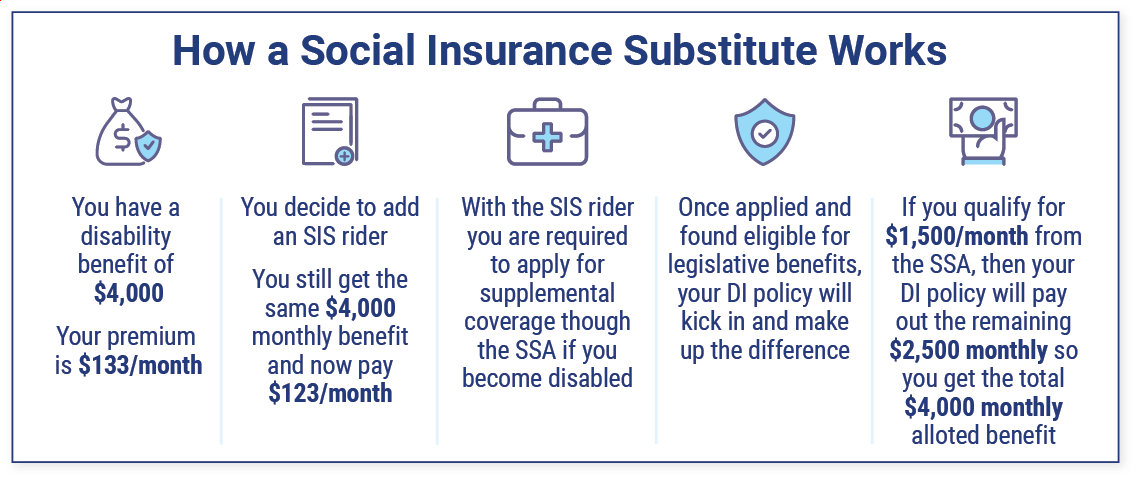 What Is a Social Insurance Substitute?