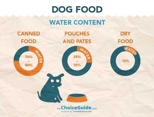 dog food water content