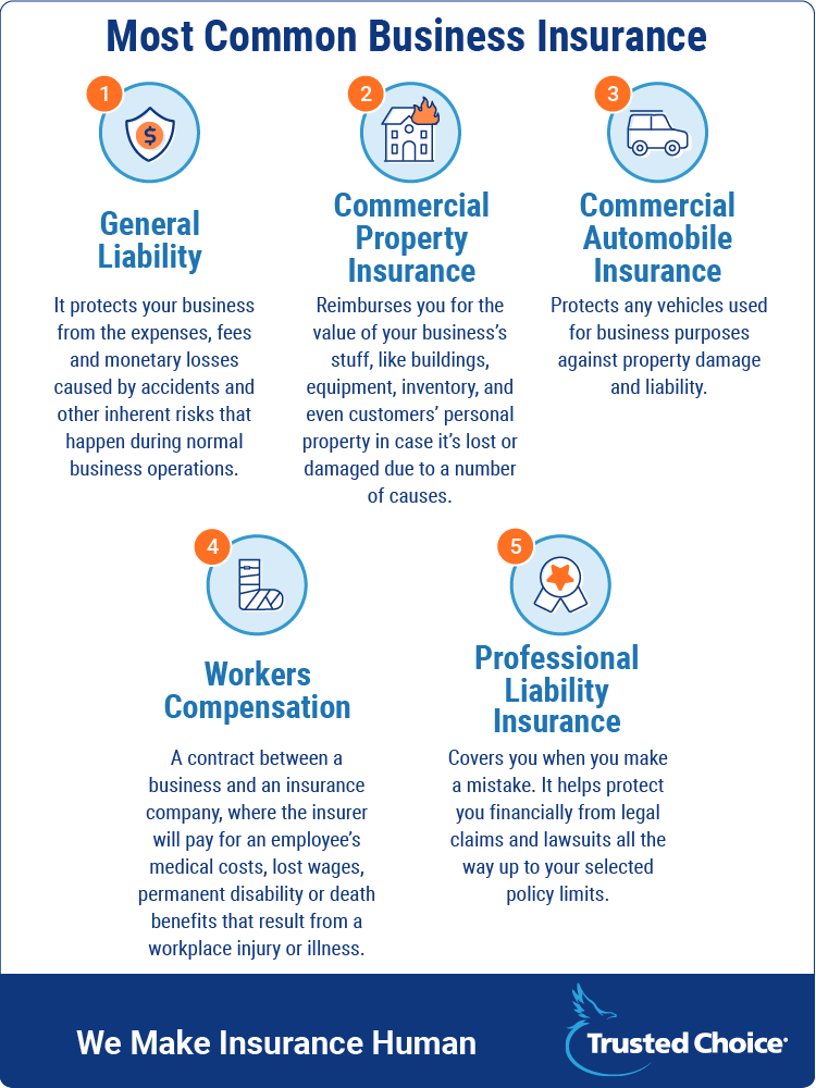 most common business insurance coverages