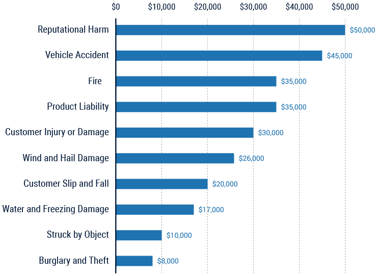 top 10 most expensive claims for small business owners