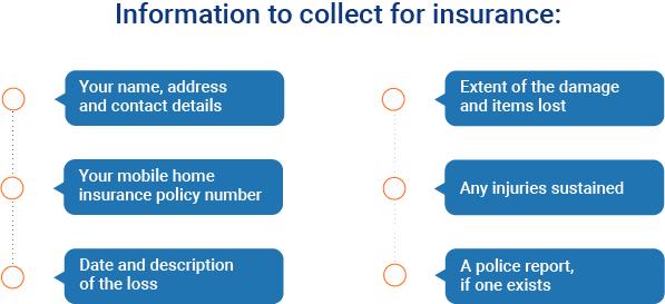 mobile home insurance chart