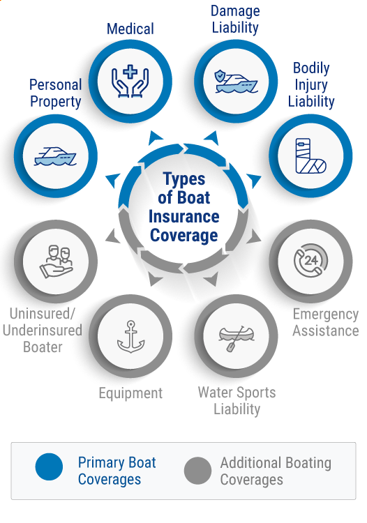 Types of boat coverage