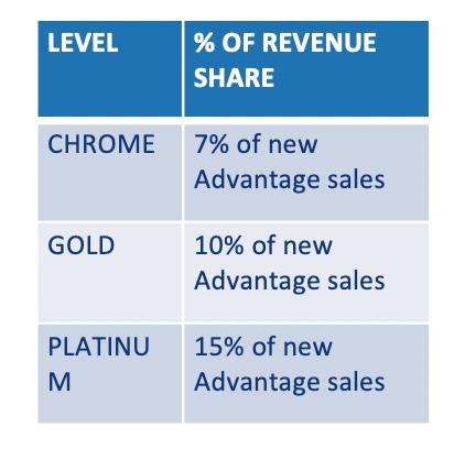 percent of revenue share