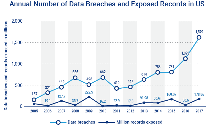 chart of annual number of data breaches