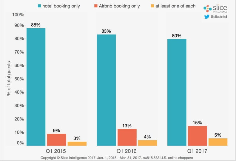 percent of travelers booking with hotels