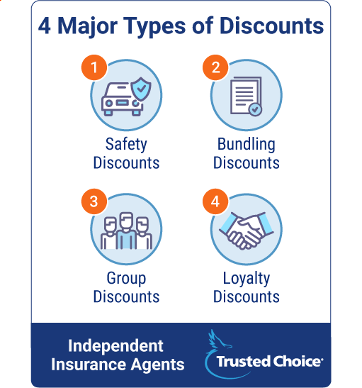 Four Types of Car Discounts