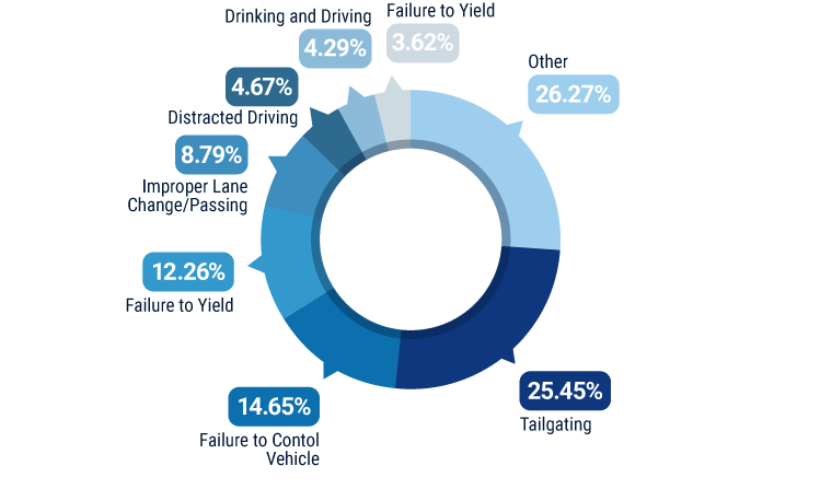 Leading causes of documented accidents in Ohio