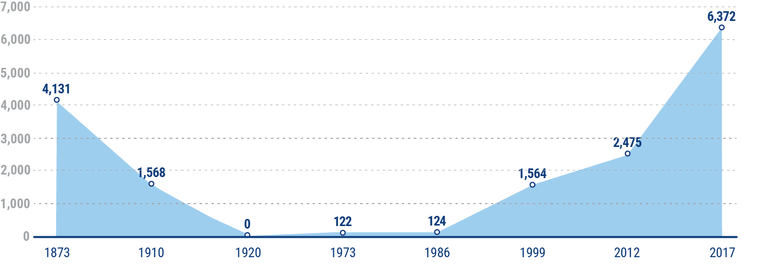 US breweries over the last two centuries