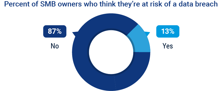 percentage of SMB owners who think they are at risk of data breach