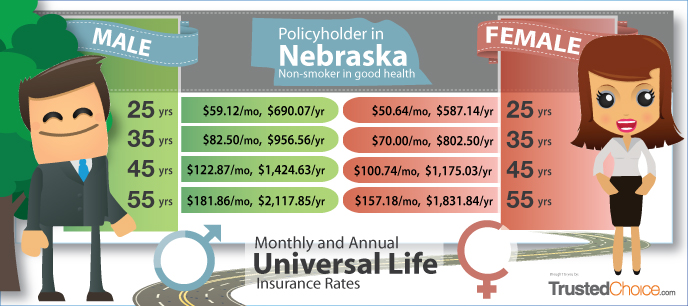 Monthly and Annual Universal Life Insurance Rates