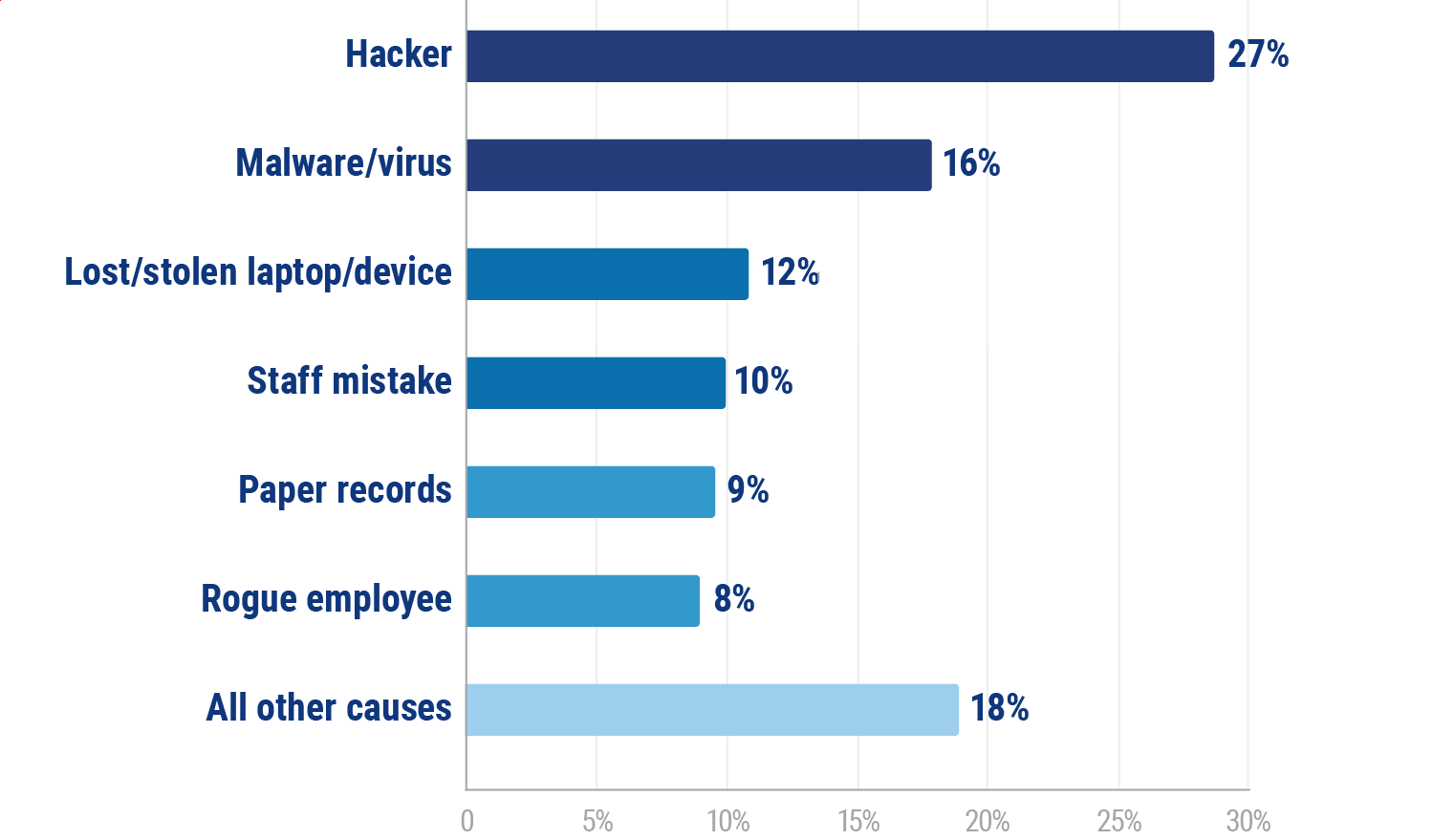 Top 5 Cyber Insurance Claims by Cause of Loss