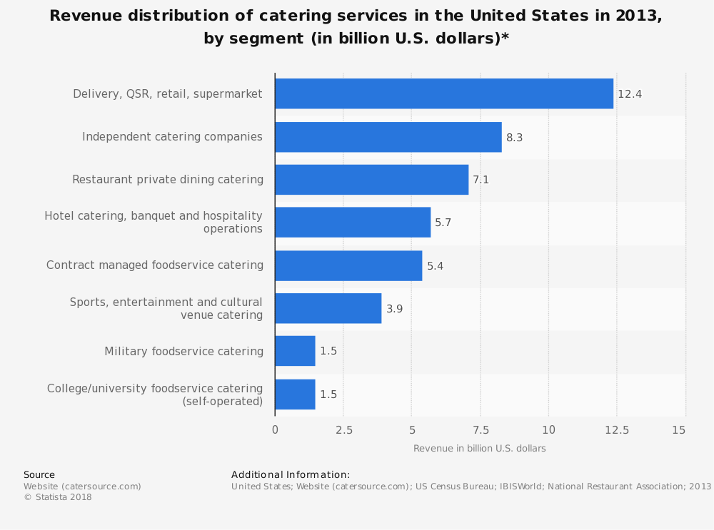 Revenue distribution of catering services in the U.S over the past recent years