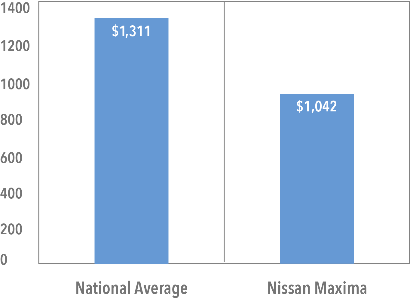 Average Cost of Nissan Maxima Insurance