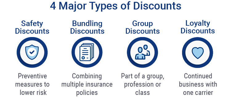 Four Major Types of Discounts
