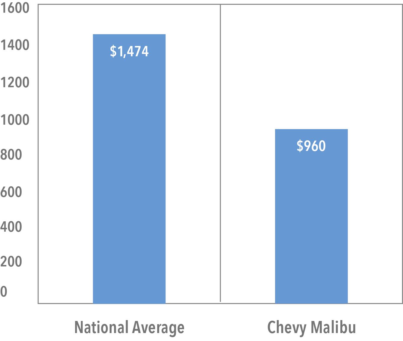 Average Cost of Malibu Insurance