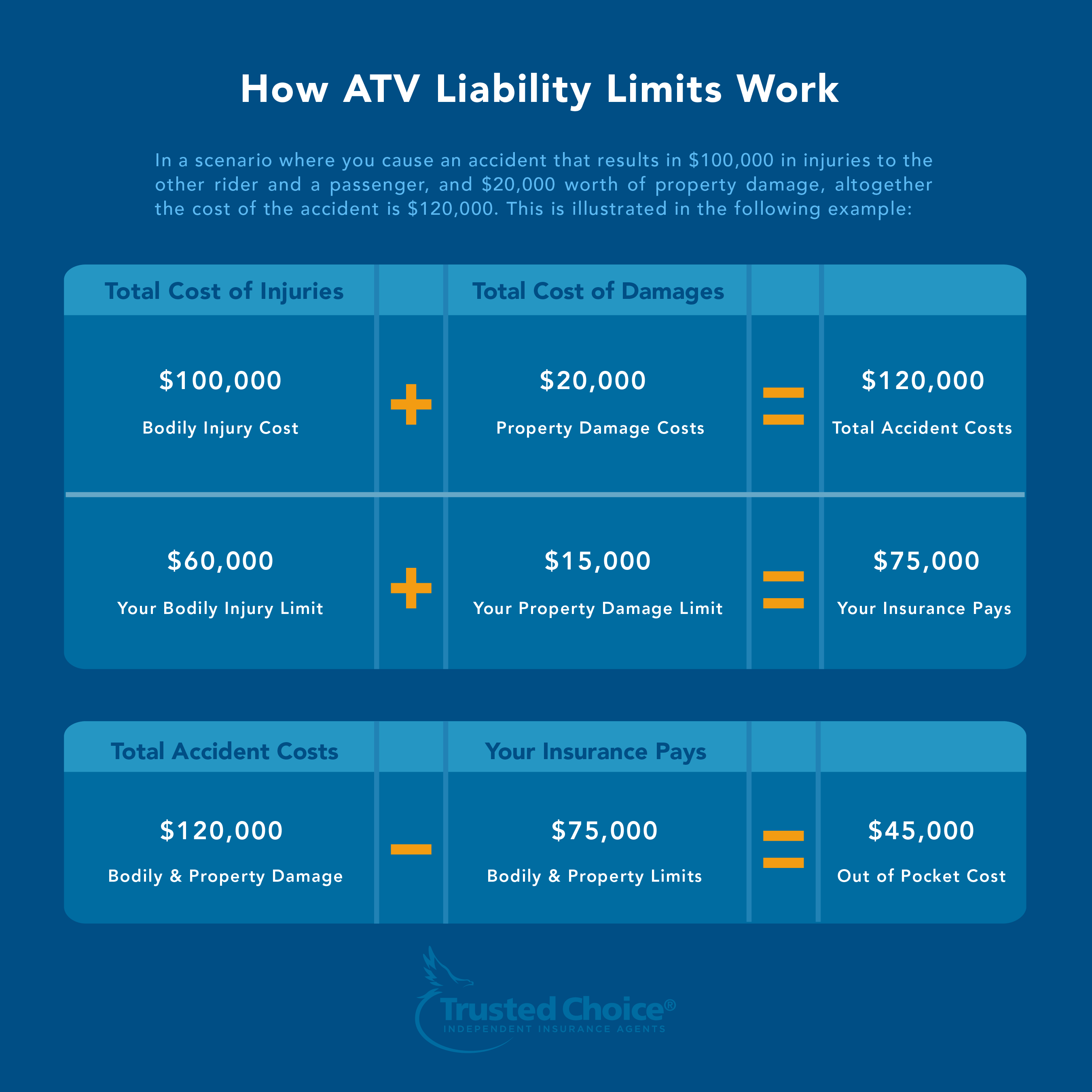 ATV Liability Insurance Example