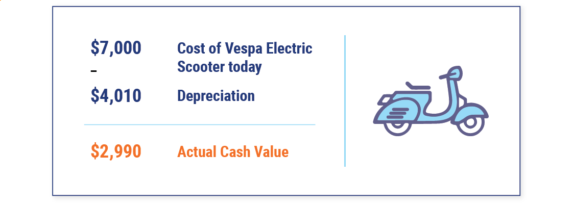 How to Calculate Actual Cash Value