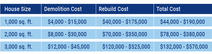 national average cost to demolish a house