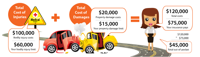 Example of a Liability Car Insurance Claim