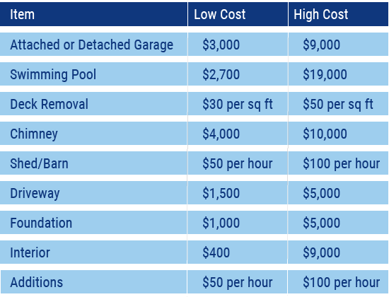 cost to demolish a house chart