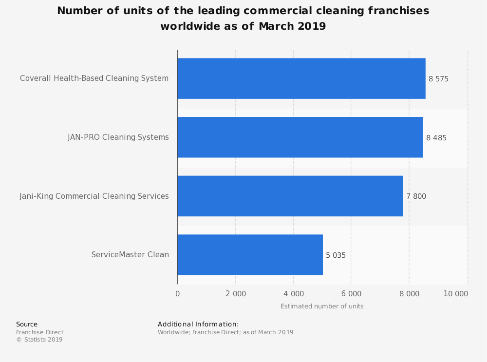 Leading commercial cleaning franchises worldwide