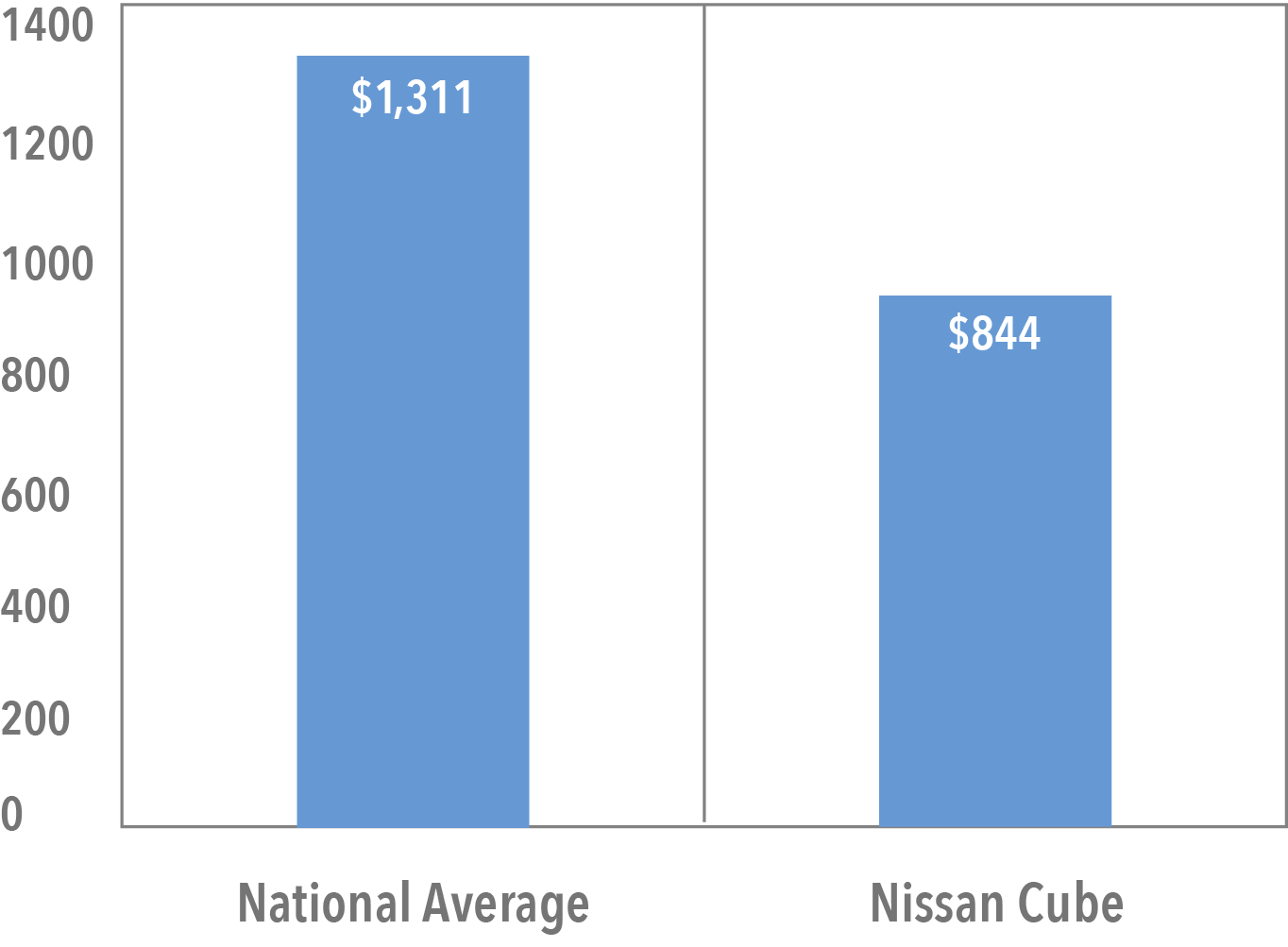 Average Cost of Nissan Cube Insurance