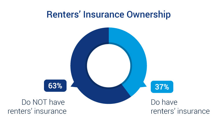 percentage of people who have renters insurance