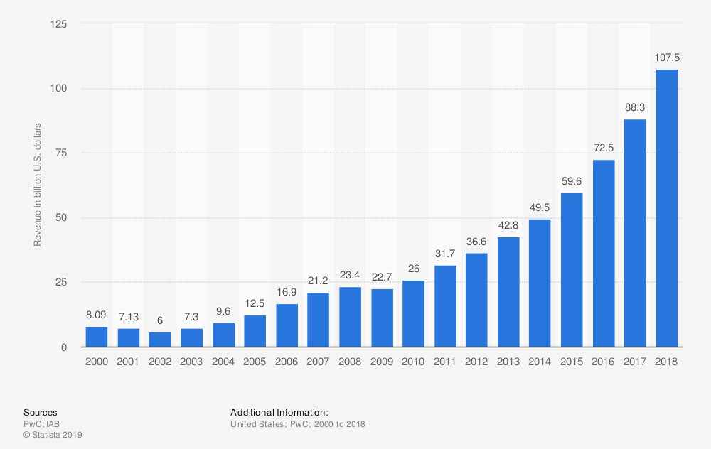 Online advertising revenue in the United States