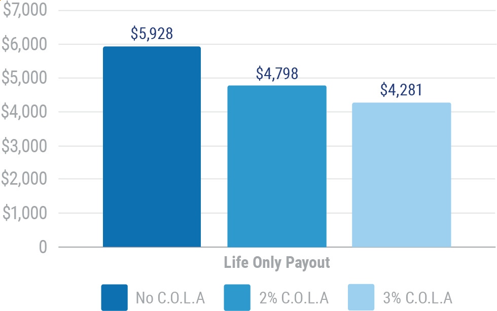 Representative Life Only Payouts