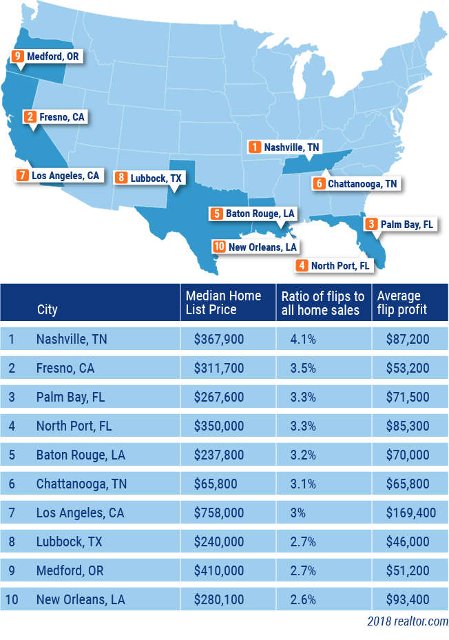 best housing markets to flip a house for profit
