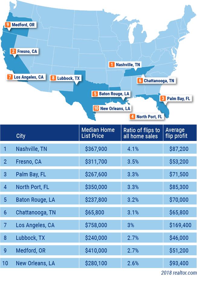 best housing markets to flip a house for profit