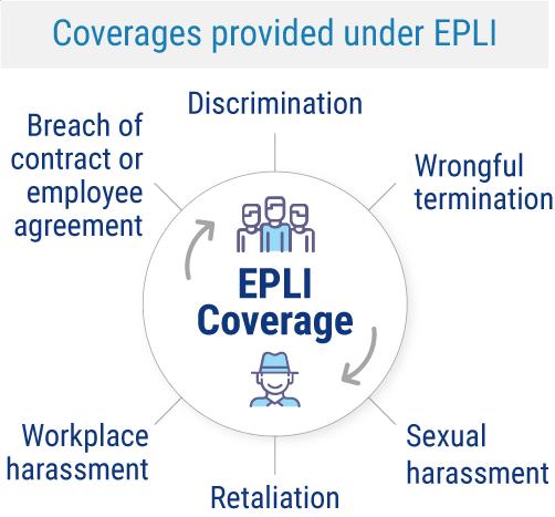 EPLI Coverage