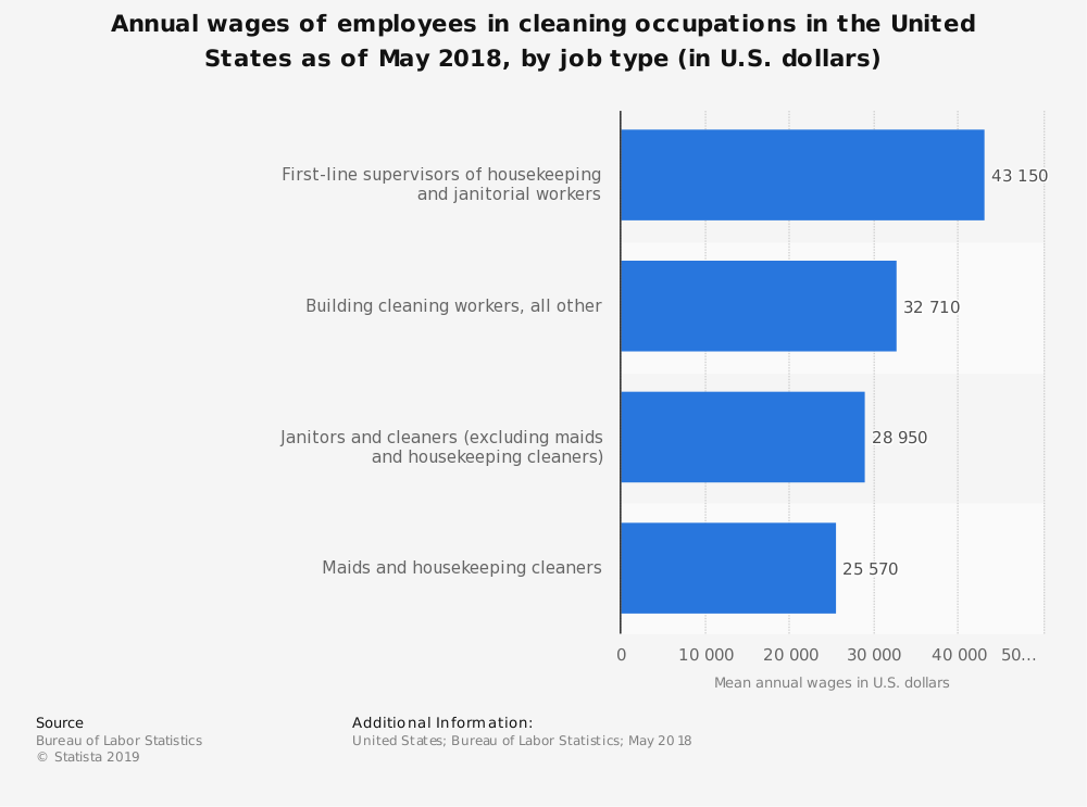 Annual wages of employees in cleaning occupations in the U.S. by type