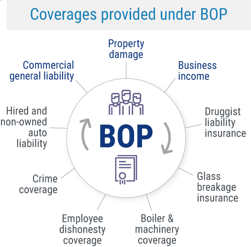 BOP Coverages