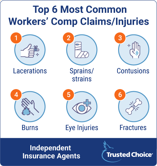 Top 6 Most Common Workers Comp Claims