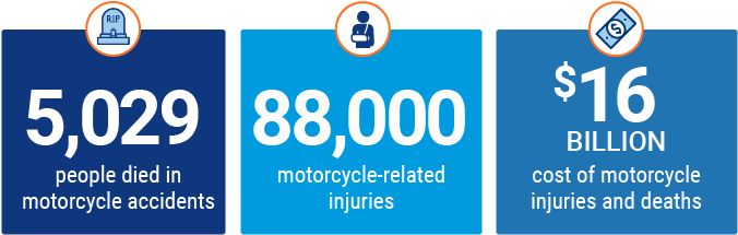 number of people who die each year in a motorcycle crash graphic